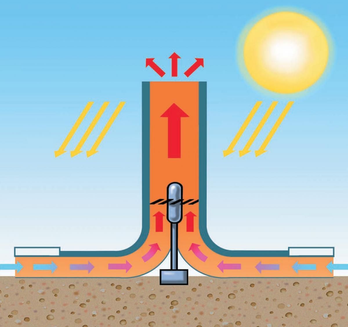 Güneş pilleri: operasyon ve kapsam prensibi